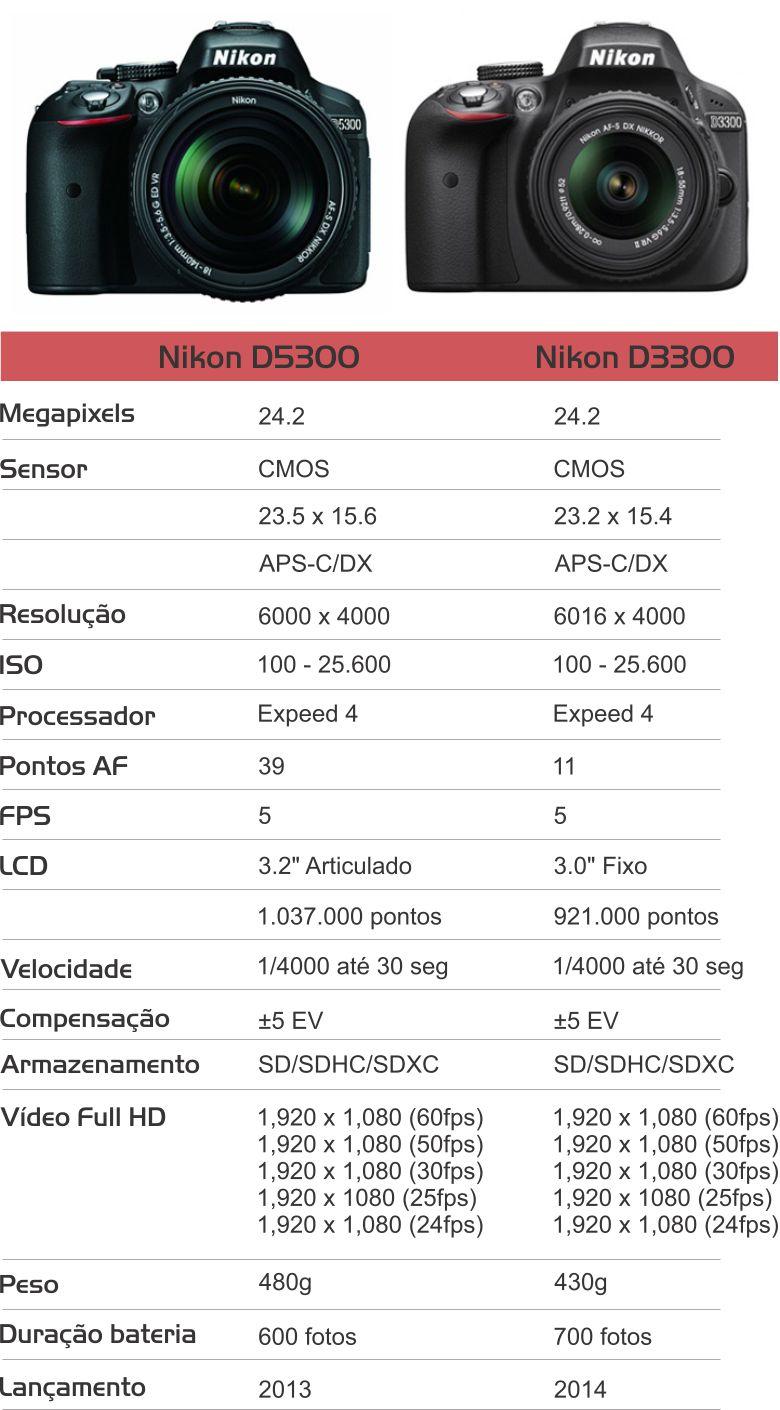 d3300 vs d5300